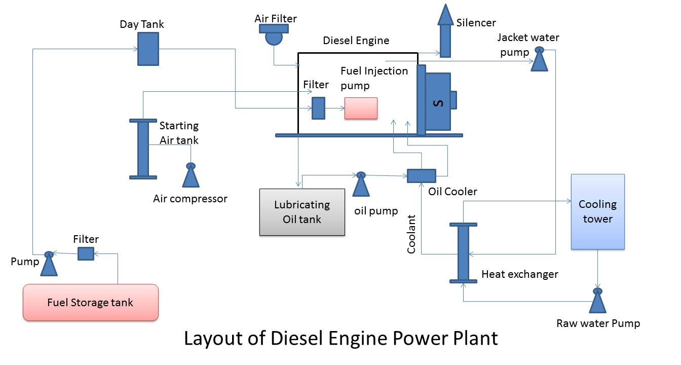 7 4 mercruiser engine fuel diagram